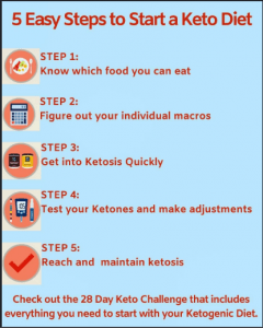steps to start keto food
