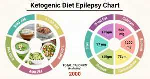 What Is the Ketogenic Diet for Epilepsy?